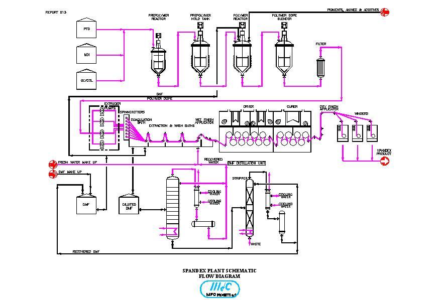 technologies & plants clinical trial flow diagram  complex process flow diagram