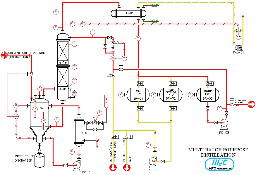 an experiment on batch distillation plant Batch distillation pilot plant that has been constructed adhoc the satisfactory  results  there is a lack of experimental studies in batch distillation in this work.