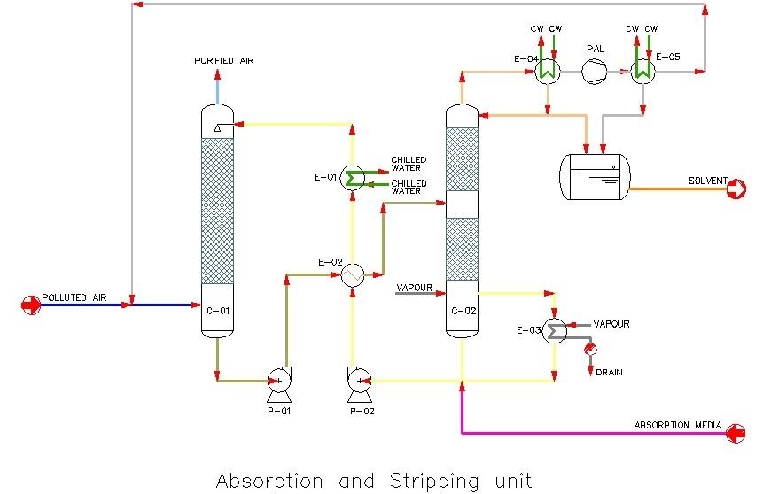 Technologies Amp Plants